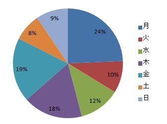 %e6%9b%9c%e6%97%a5