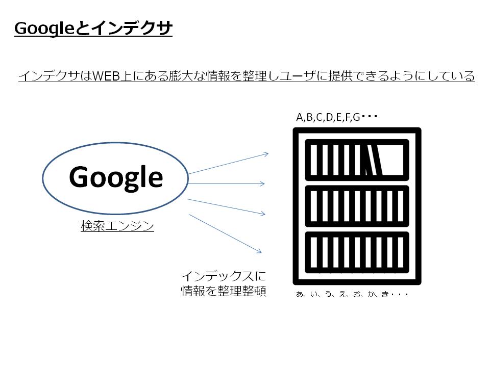 Google&indexer